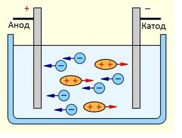 Окислительно-восстановительный процесс на электродах