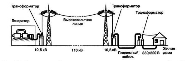 Упрощенная схема передачи электроэнергии