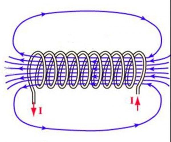 Магнитное поле обмотки