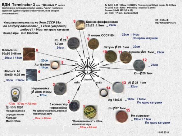 Распределение металлов по шкале ВДИ