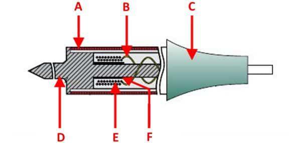 Схема нагревательного элемента ИПС: A – экран; B – проводка подачи напряжения на индуктор; C – держатель паяльника; D – наконечник; E – индукционная катушка; F – ферромагнитная оболочка