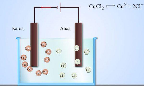 Электрический ток в электролитах