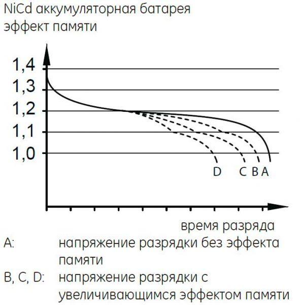 Схема эффекта памяти в никель-кадмиевых элементах питания