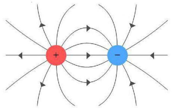 Линии напряжённости двух зарядов
