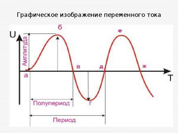 Переменный ток (график)