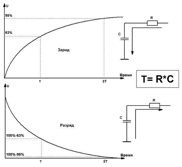 R-C-цепочки