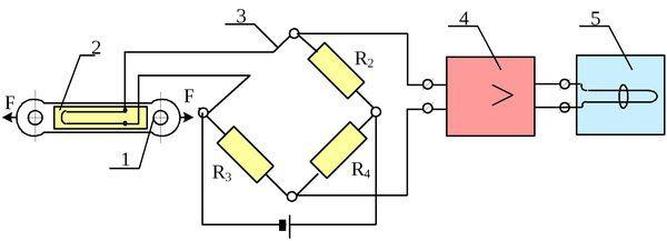 Схема тензометрического датчика: 1 – упругое тяговое звено, 2 – рабочий тензорезистор, 3 – измерительный мост, 4 – усилитель, 5 – регистратор