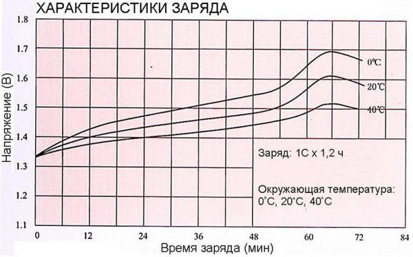 График напряжения при заряде