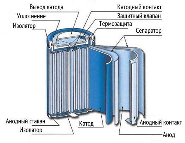 Внутренняя конструкция никель-металлгидридных аккумуляторных батарей в форме цилиндра