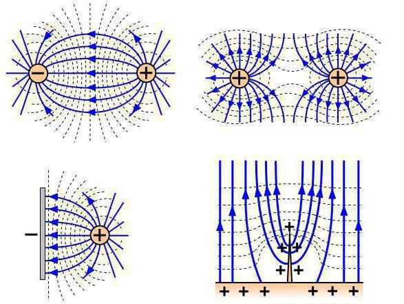 Статическое распределение зарядов