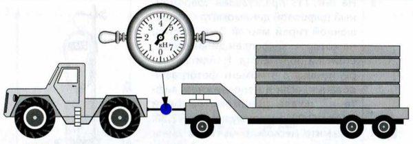 Тяговый динамометр