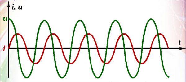 График тока и напряжения