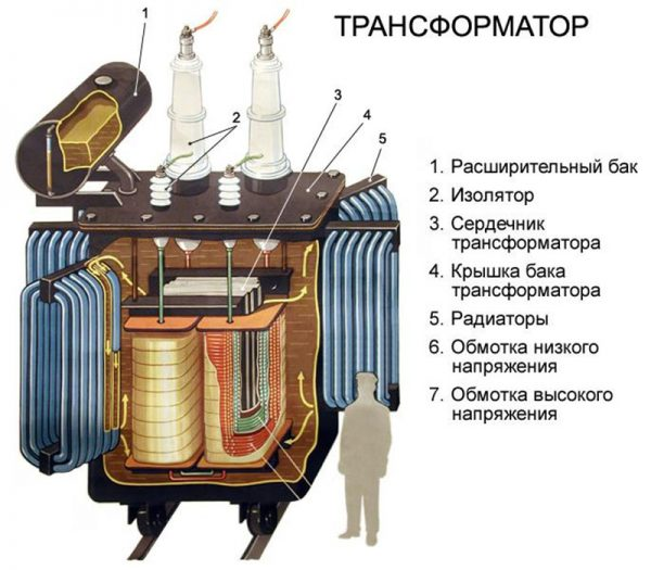 Масляный трансформатор