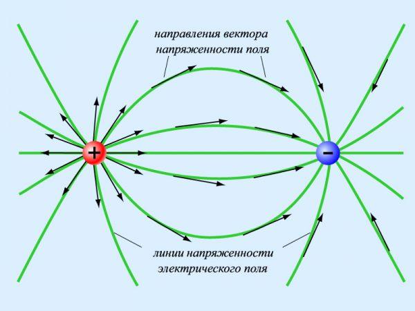 Линии напряженности электрического поля