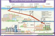 Общая схема передачи электроэнергии потребителям с учетом мощностей