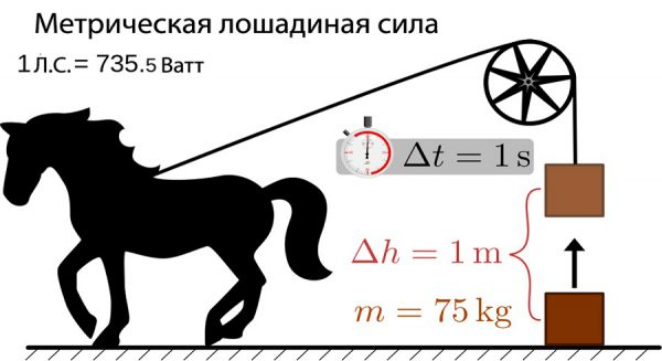 Определение одной лошадиной силы