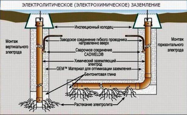 Электролитическая труба