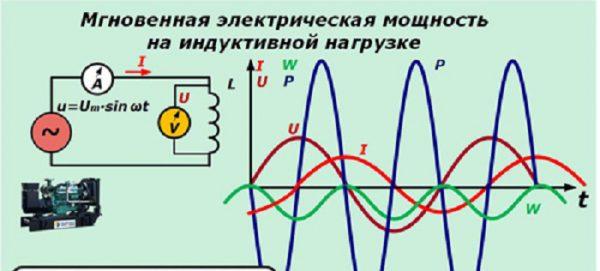График зависимости мощности по току и напряжению при активной нагрузке