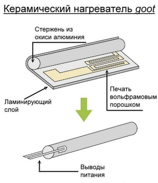 Конструкция керамического нагревателя