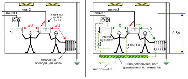 Пример поражения током в левой части и защита, когда произведено выравнивание потенциалов, в правой части