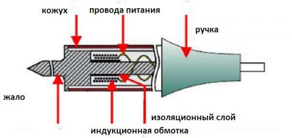 Конструкция индукционного нагревателя