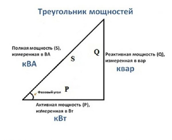 Треугольник, отображающий отношение мощностей в сети