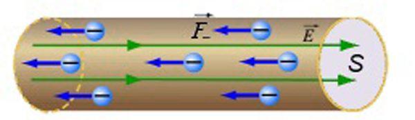 Электрический ток в проводнике