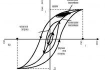 Графическое отображение петли гистерезиса
