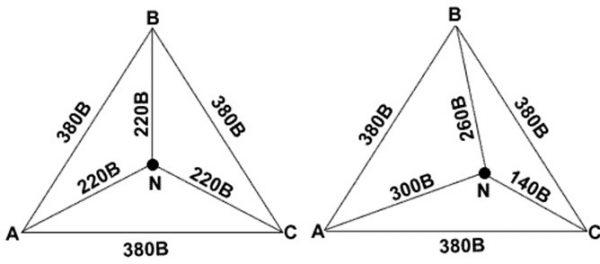 Графическое представление перекоса фаз