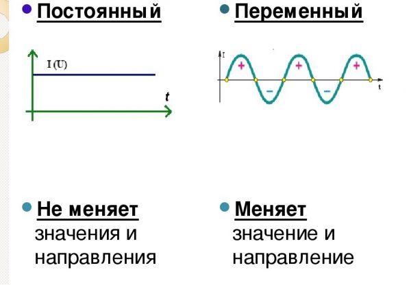 Графики постоянного и переменного токов
