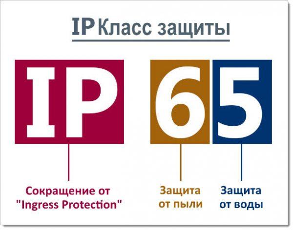Обозначение кодов IP
