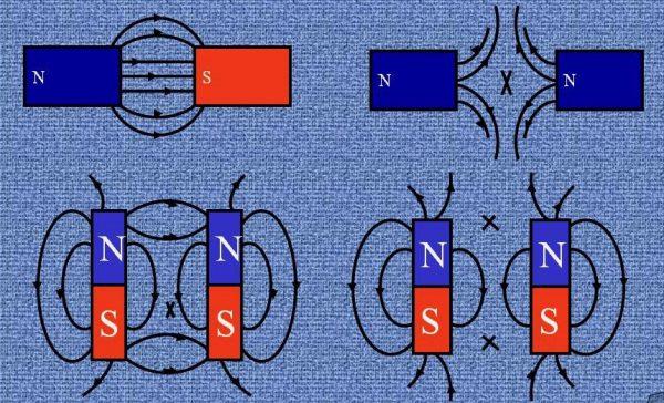 Взаимодействие магнитных полюсов