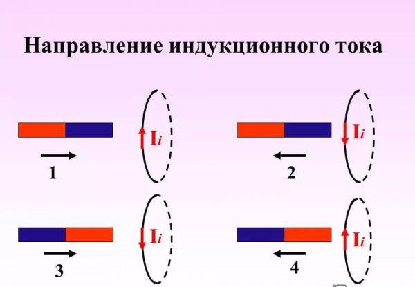 Направление индукционного тока