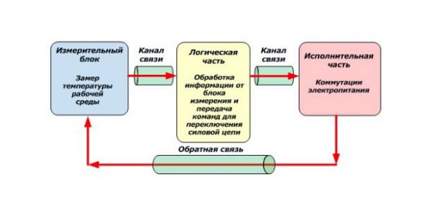 Алгоритм работы термостата с датчиком температур