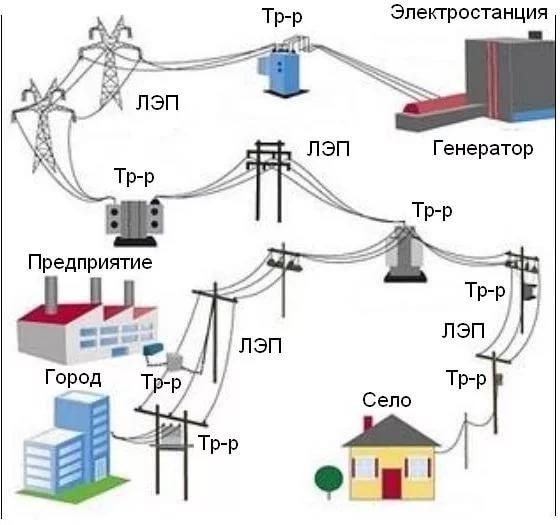 Распределение оборудования по объекту