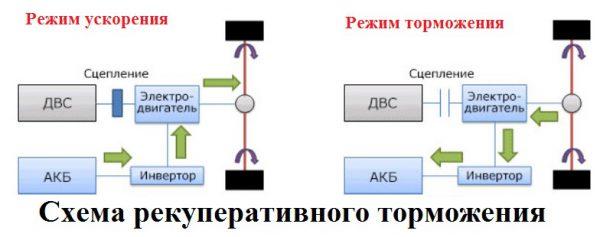 Схема рекуперации в автомобиле