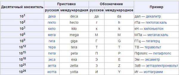 Таблица пересчёта одних размерностей в другие