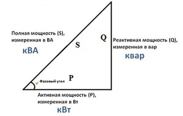 Треугольник активной, реактивной и полной энергии