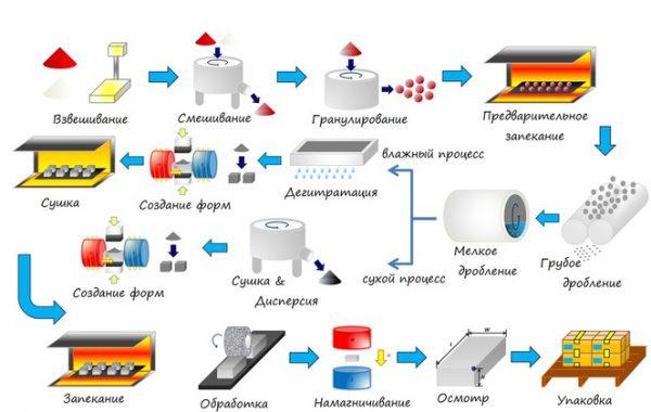 Производство постоянных магнитов