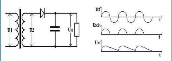 Полуволновое выпрямление с конденсатором