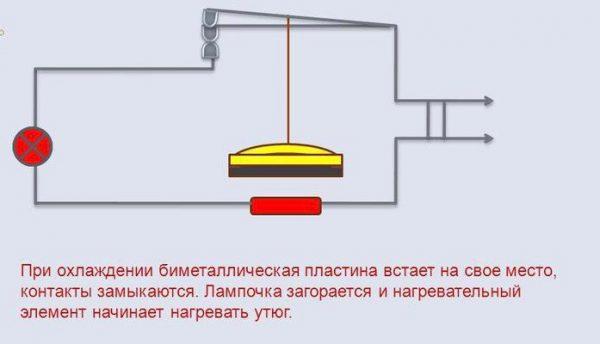 Работа биметаллической пластины