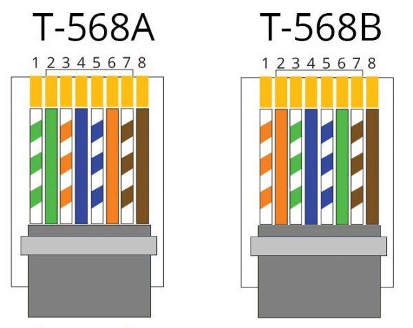 Цветовая схема вариантов распиновки Т 568А и Т 568В