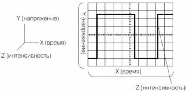 Измерение параметров импульсного сигнала
