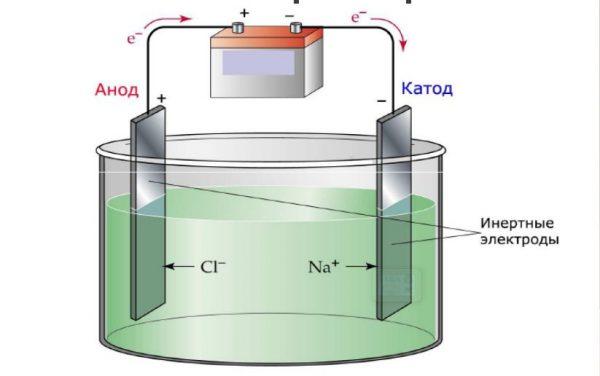 Электролиз расплава на примере получения натрия и хлора