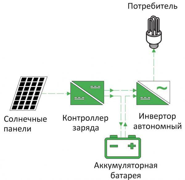 Схематическое изображение функционирования системы, работающей на солнечных батареях