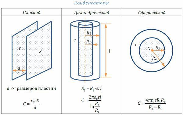 Формулы ёмкости конденсаторов различной формы