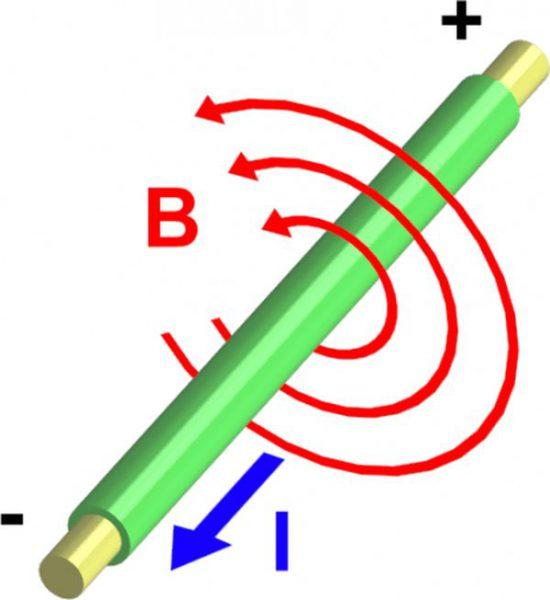 Магнитное поле проводника