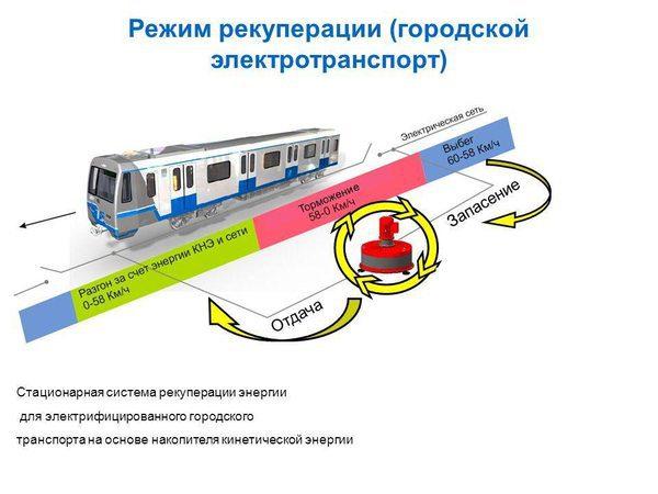 Режим рекуперации поезда
