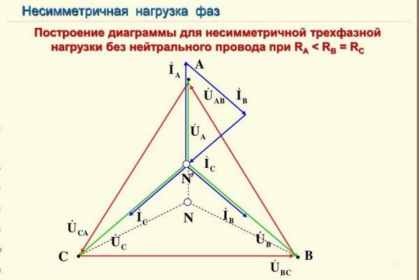«Y» без N-проводника при асимметричной нагрузке
