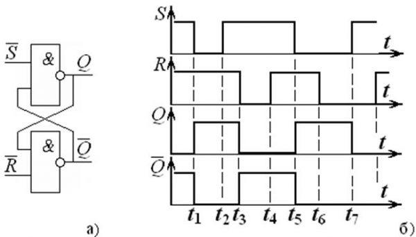 Временная диаграмма RS триггера